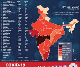 Over 6k Covid-19 cases for 4th consecutive day, total tally 1.38 lakh